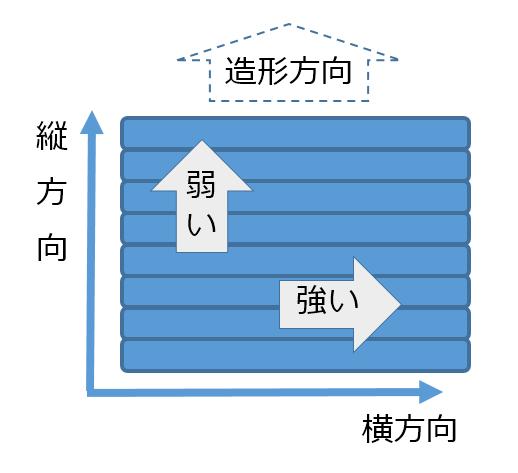 画像2:造形方向