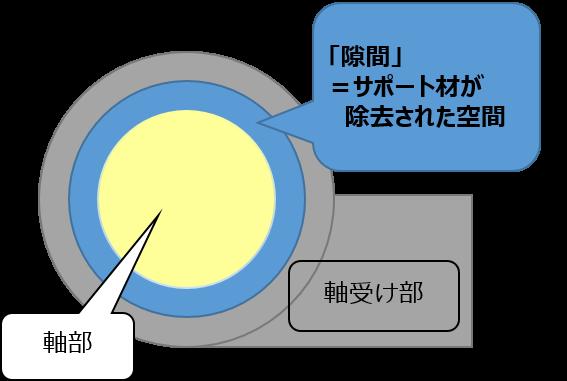 図5:ちょうつがいの軸部と軸受け部