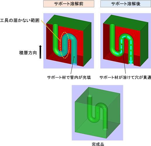 図2:蛇行管におけるサポート材除去