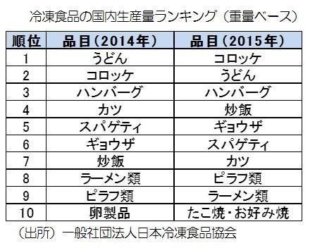 冷凍食品の国内生産ランキング.jpg