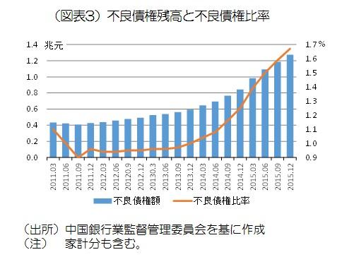 図表3_不良債権残高と不良債権比率.jpg