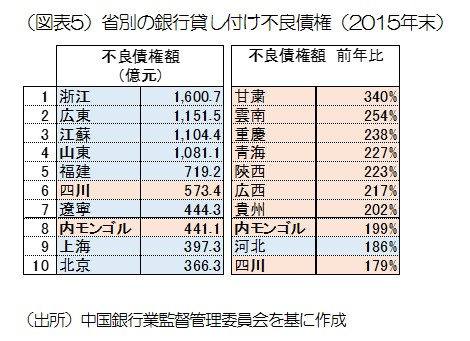 図表5_省別の銀行貸付け不良債権.jpg