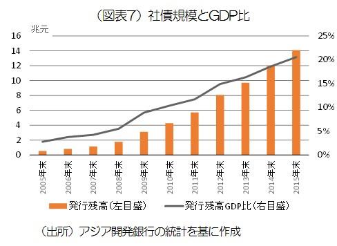 図表7_社債規模とGDP比.jpg