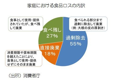 食品ロスの内訳(円グラフ).jpg