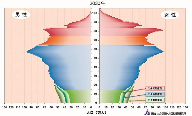 20170406_2030年人口予測.jpg