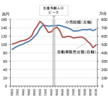 49e3eb5574 出所) 経済産業省、日本自動車工業会のデータを基に作成